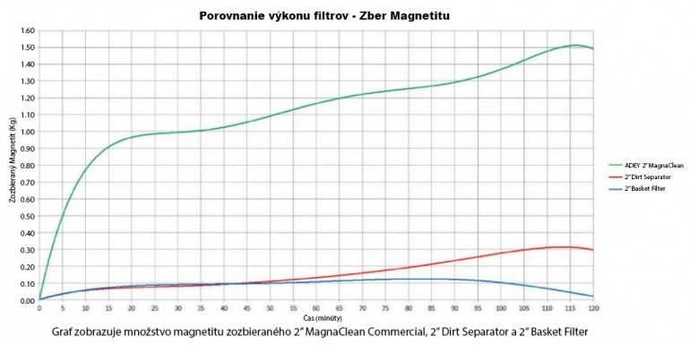 Effectivity of magnetic filters at work